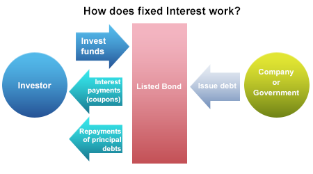 Fixed interest investments explained simply nonophala investments 101