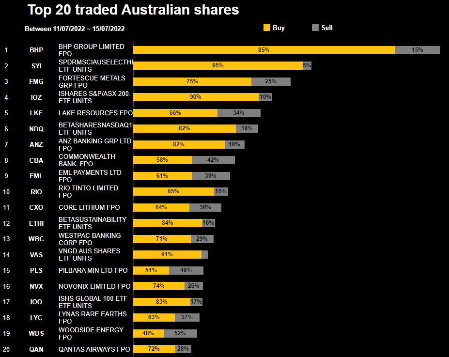Most Traded Australian Shares