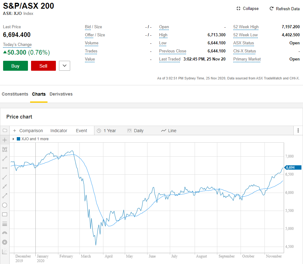 Chart showing performance of the S&P/ASX 200 for past five years.