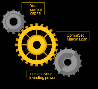 Your current capital, CommSec Margin Loan, Up to 5x the investing power.
